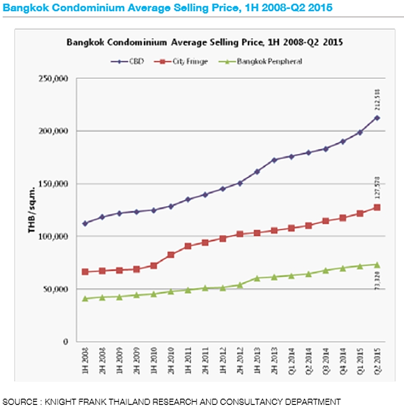 Bangkok-condominium-average-selling-prices